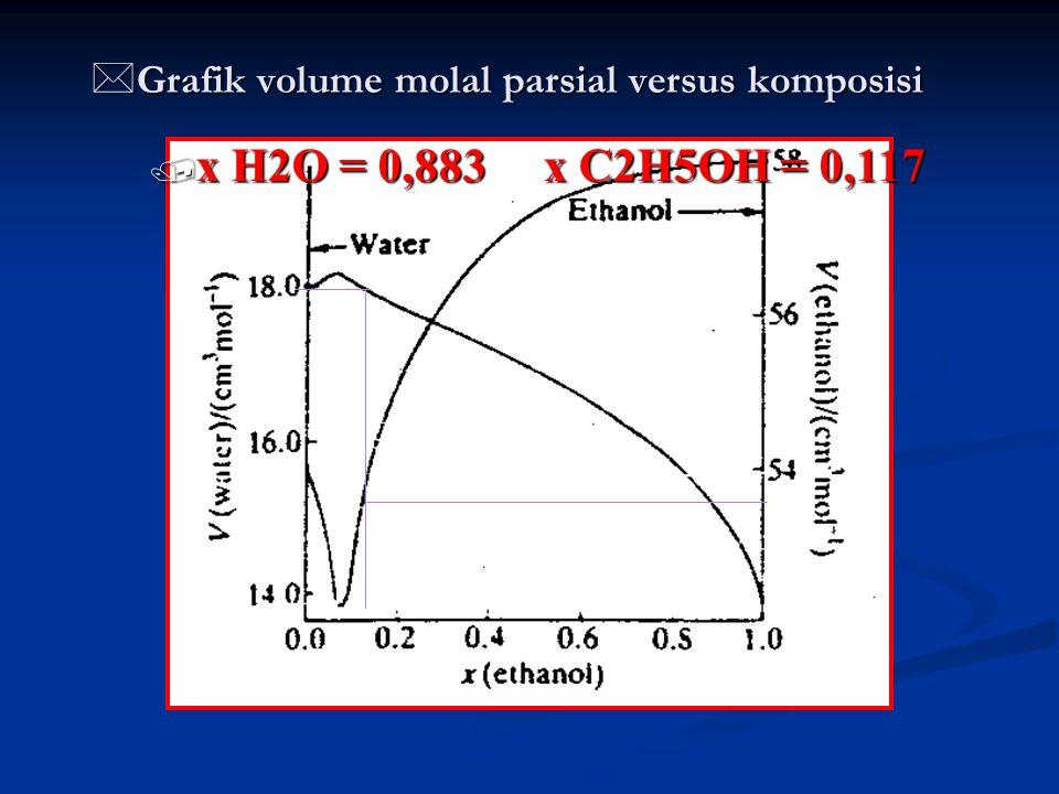 Grafik volume molal parsial versus komposisi