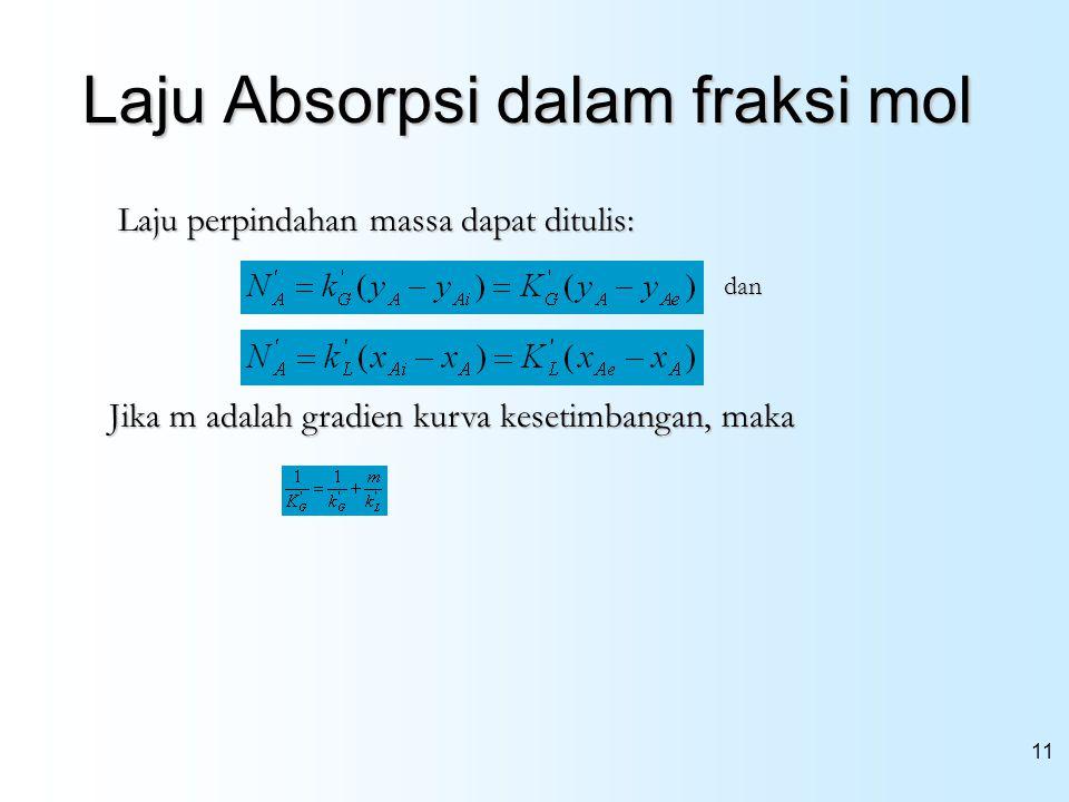 Laju Absorpsi dalam fraksi mol