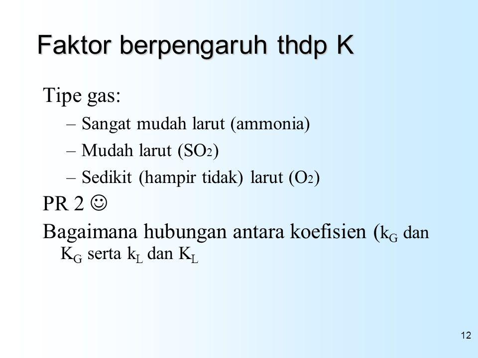 Faktor berpengaruh thdp K