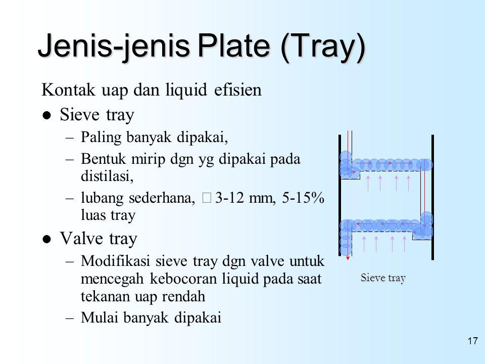 Jenis-jenis Plate (Tray)