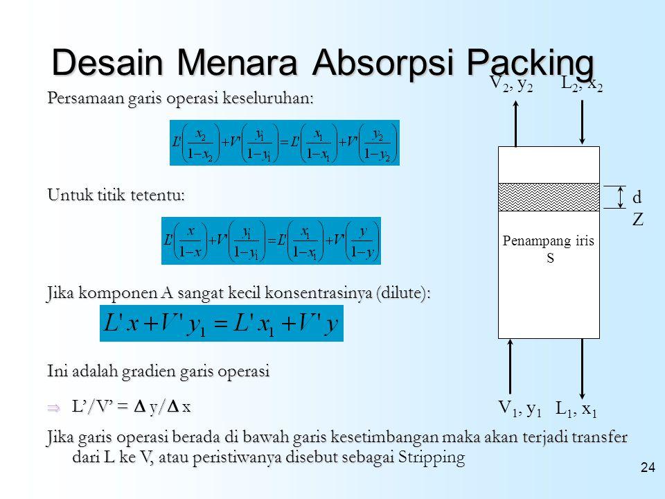 Desain Menara Absorpsi Packing