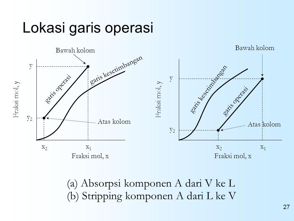 Lokasi garis operasi (a) Absorpsi komponen A dari V ke L