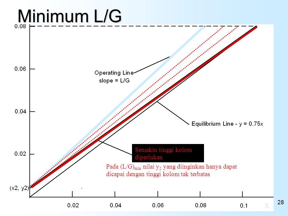 Minimum L/G y x Semakin tinggi kolom diperlukan