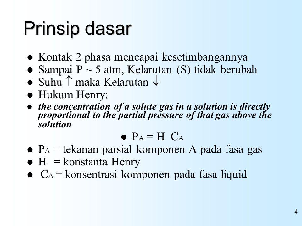 Prinsip dasar Kontak 2 phasa mencapai kesetimbangannya