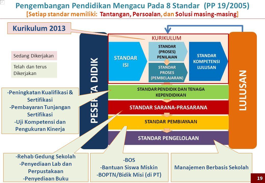 Pengembangan Pendidikan Mengacu Pada 8 Standar (PP 19/2005)