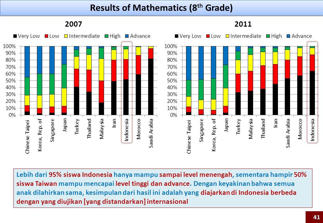 Results of Mathematics (8th Grade)