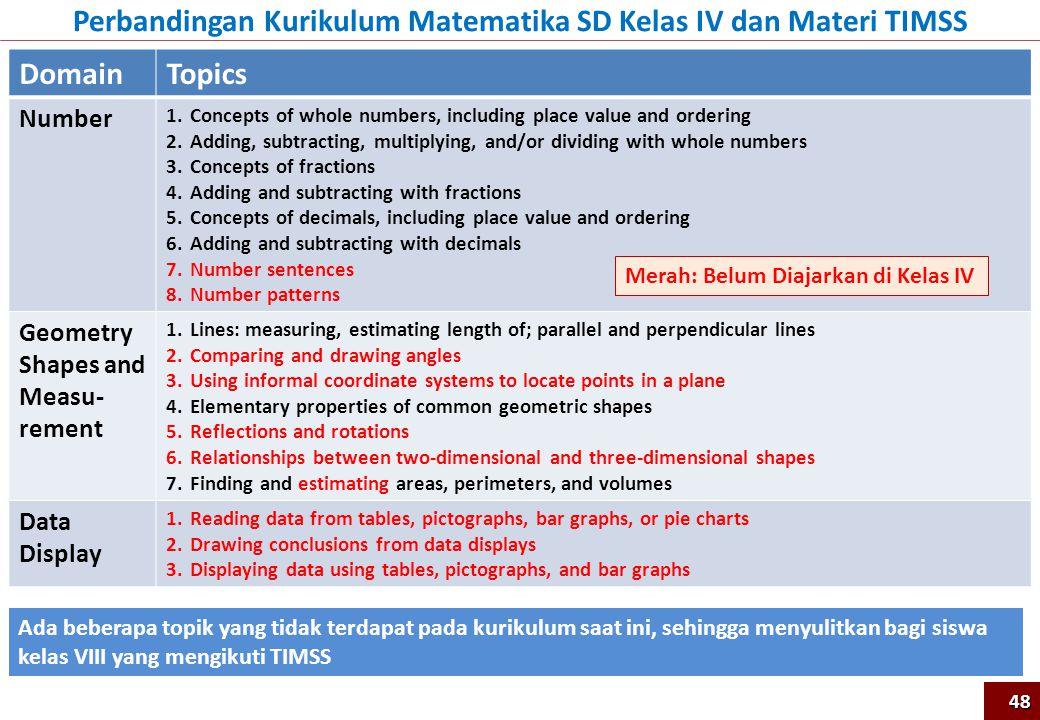 Perbandingan Kurikulum Matematika SD Kelas IV dan Materi TIMSS