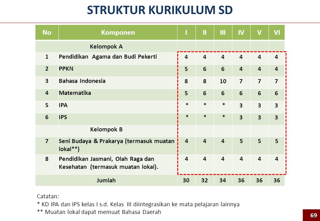 STRUKTUR KURIKULUM SD No Komponen I II III IV V VI Kelompok A 1