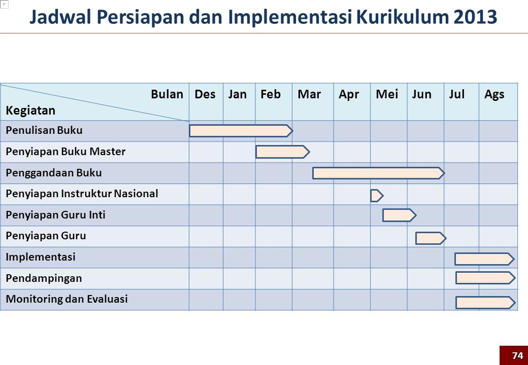 Jadwal Persiapan dan Implementasi Kurikulum 2013