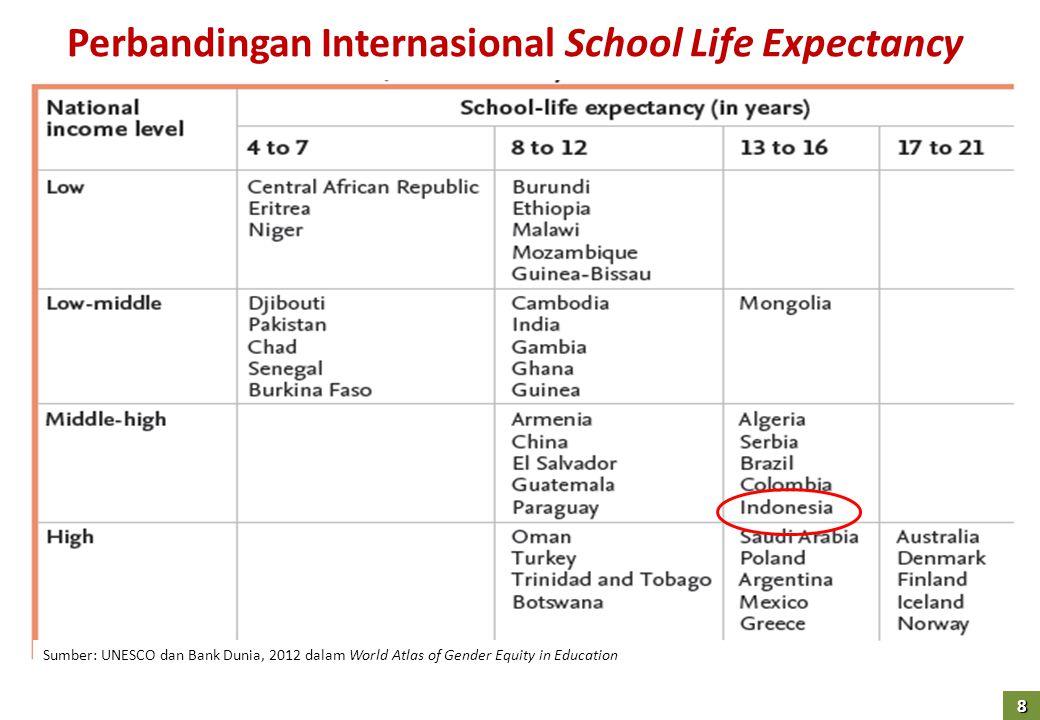 Perbandingan Internasional School Life Expectancy