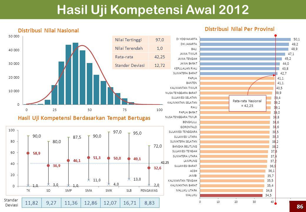Hasil Uji Kompetensi Awal 2012