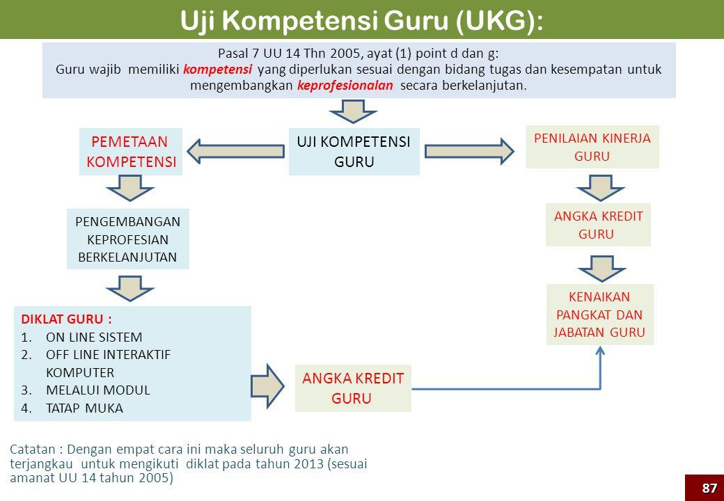 Uji Kompetensi Guru (UKG):