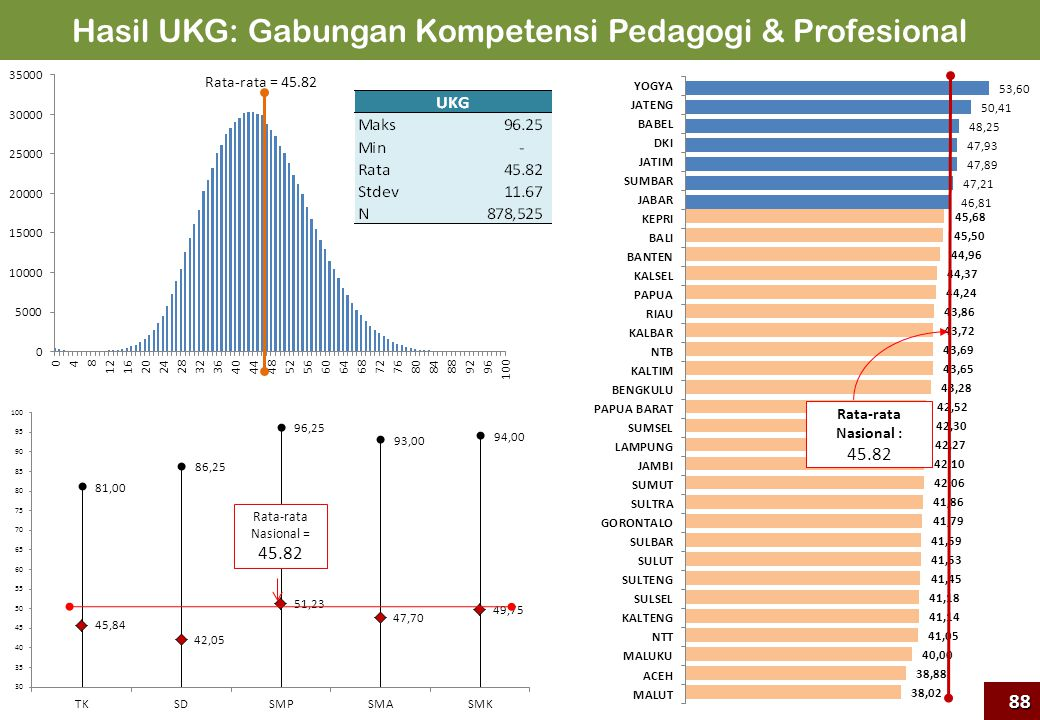 Hasil UKG: Gabungan Kompetensi Pedagogi & Profesional
