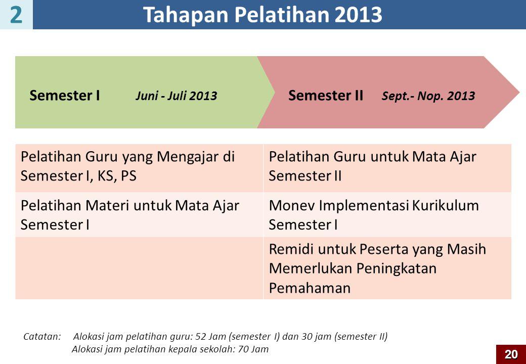2 Tahapan Pelatihan 2013 Semester I Semester II