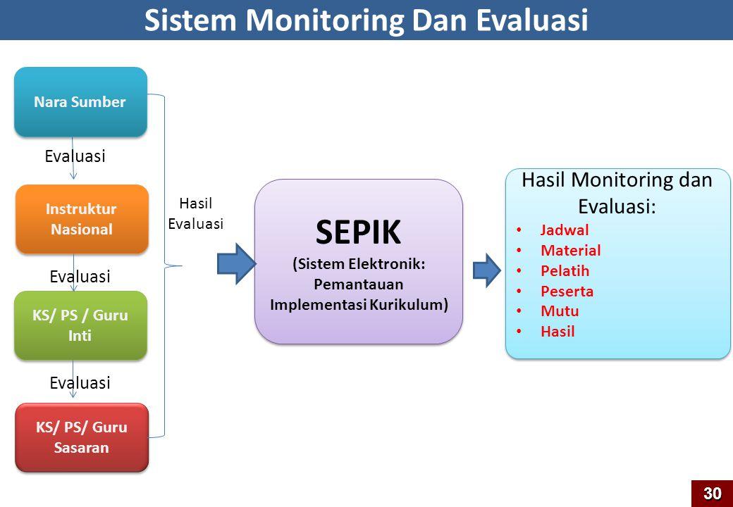 SEPIK Sistem Monitoring Dan Evaluasi Hasil Monitoring dan Evaluasi: