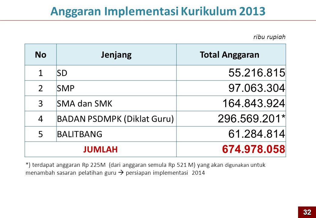 Anggaran Implementasi Kurikulum 2013