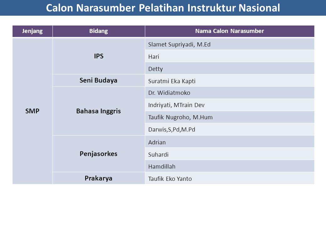 Calon Narasumber Pelatihan Instruktur Nasional