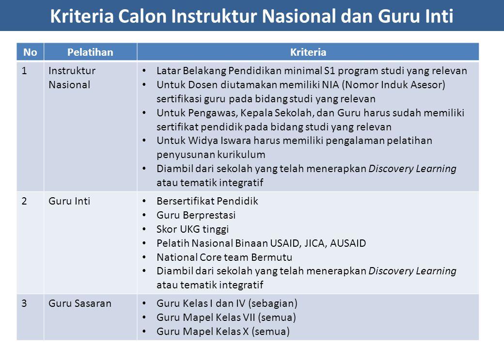 Kriteria Calon Instruktur Nasional dan Guru Inti