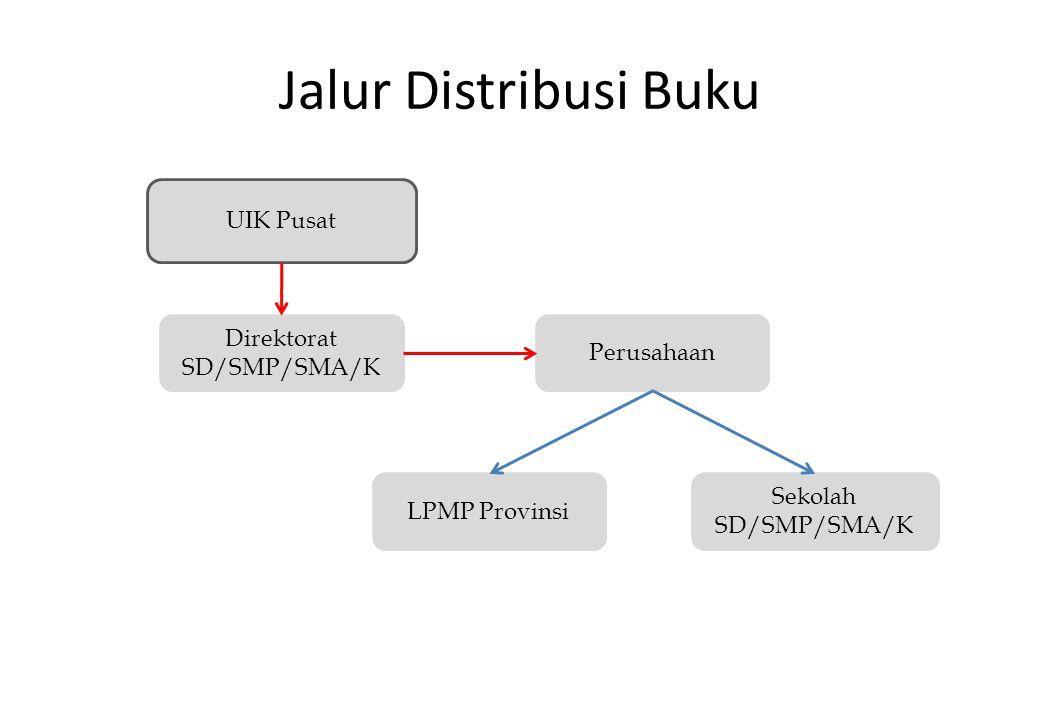 Jalur Distribusi Buku UIK Pusat Direktorat Perusahaan SD/SMP/SMA/K