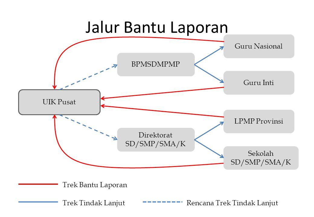 Jalur Bantu Laporan Guru Nasional BPMSDMPMP Guru Inti UIK Pusat