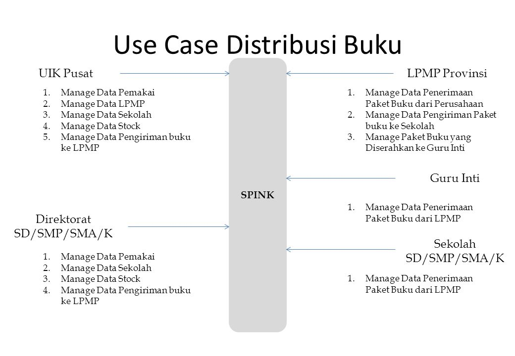 Use Case Distribusi Buku