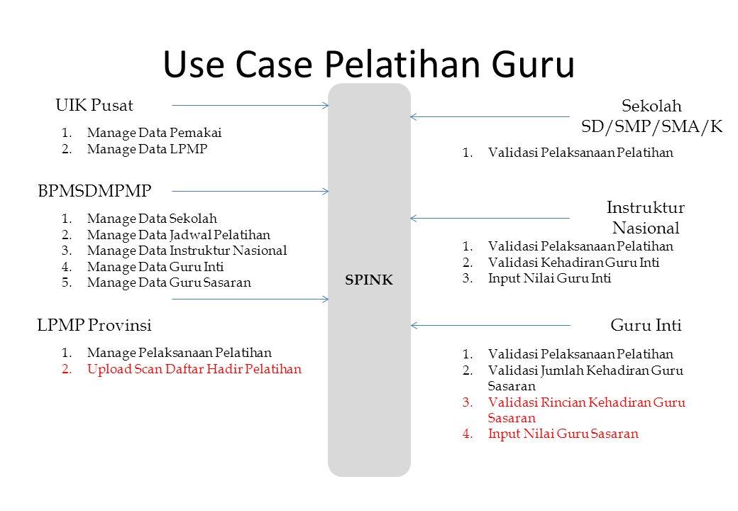 Use Case Pelatihan Guru