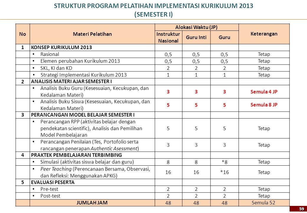STRUKTUR PROGRAM PELATIHAN IMPLEMENTASI KURIKULUM 2013 (SEMESTER I)