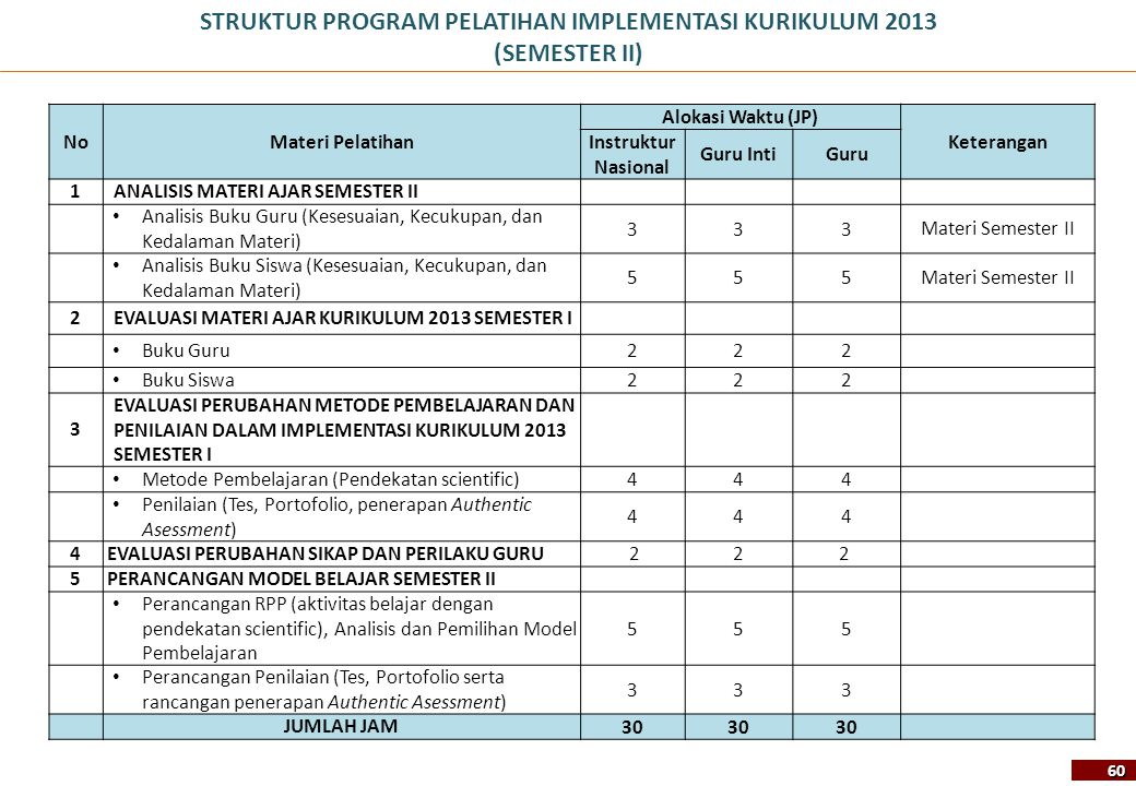 STRUKTUR PROGRAM PELATIHAN IMPLEMENTASI KURIKULUM 2013 (SEMESTER II)