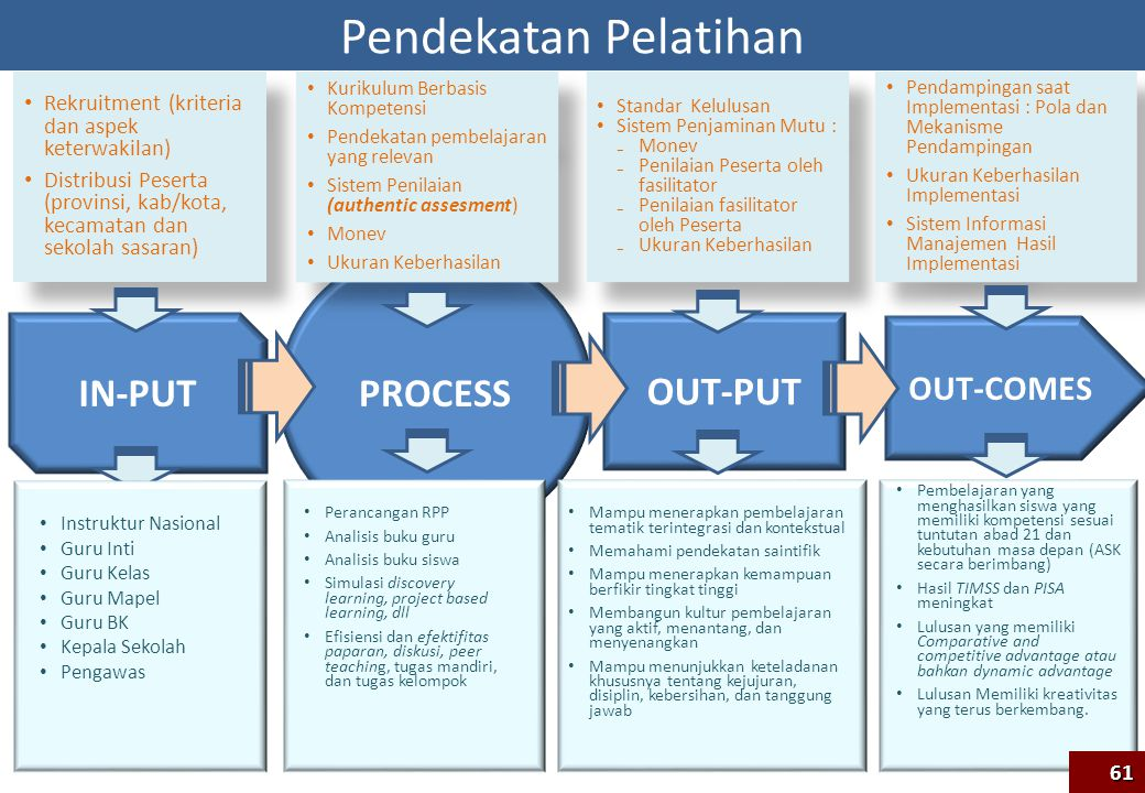 Pendekatan Pelatihan PROCESS IN-PUT OUT-PUT OUT-COMES