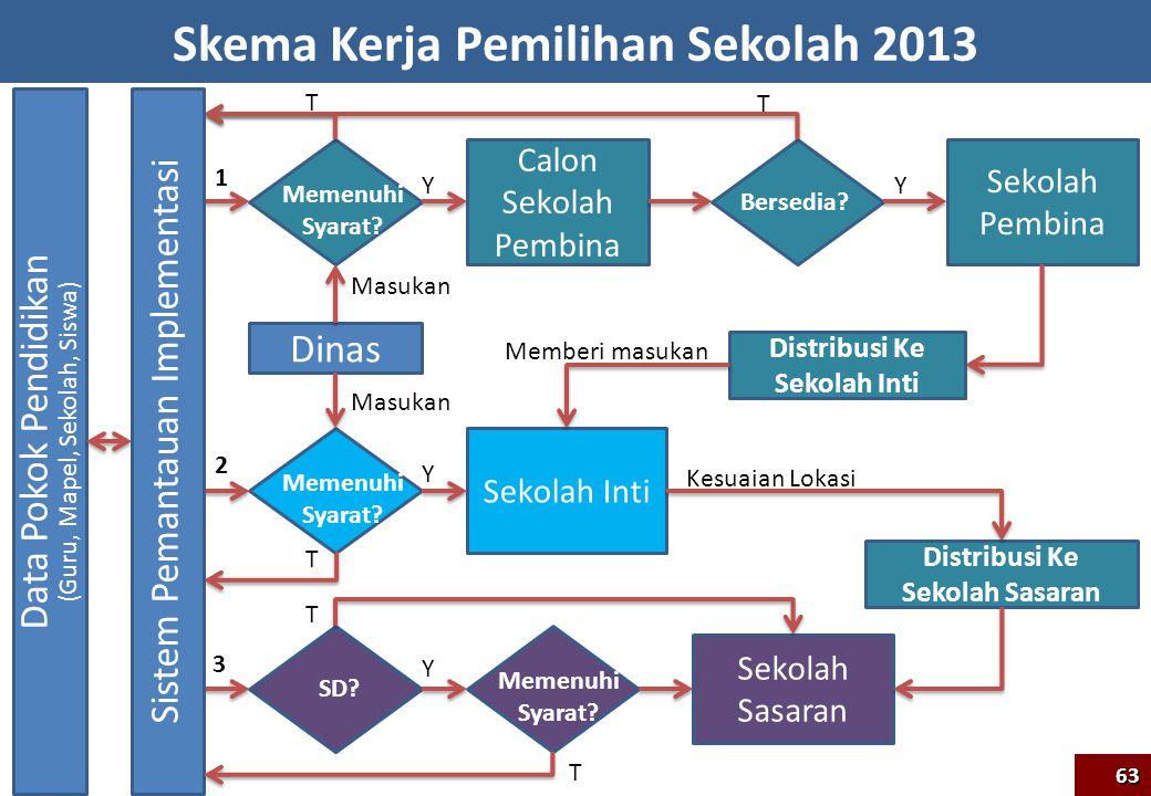 Skema Kerja Pemilihan Sekolah 2013