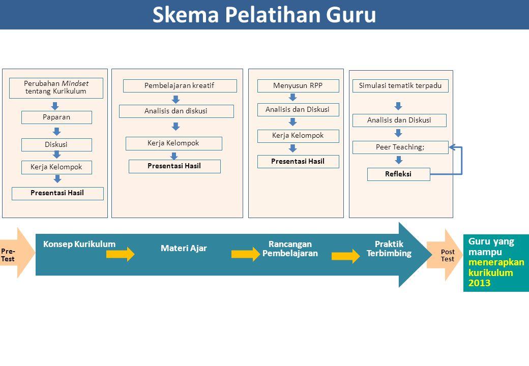Rancangan Pembelajaran Rancangan Pembelajaran