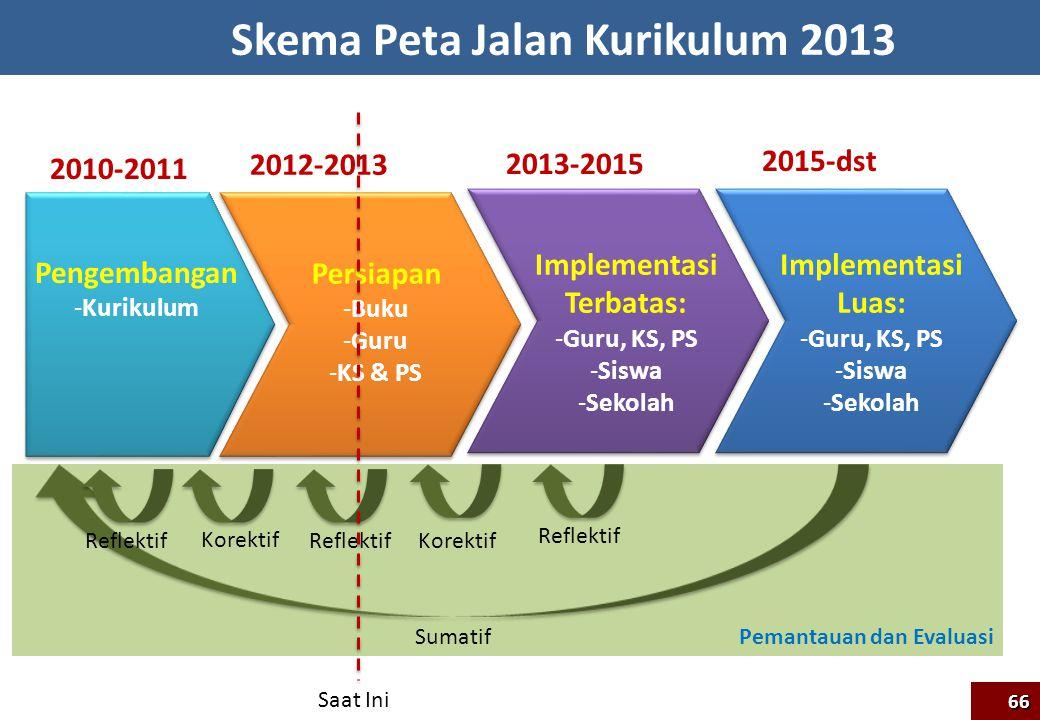 Skema Peta Jalan Kurikulum 2013 Implementasi Terbatas:
