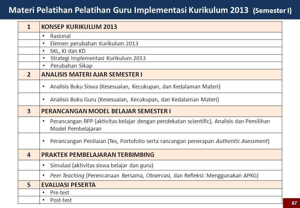 Materi Pelatihan Pelatihan Guru Implementasi Kurikulum 2013 (Semester I)
