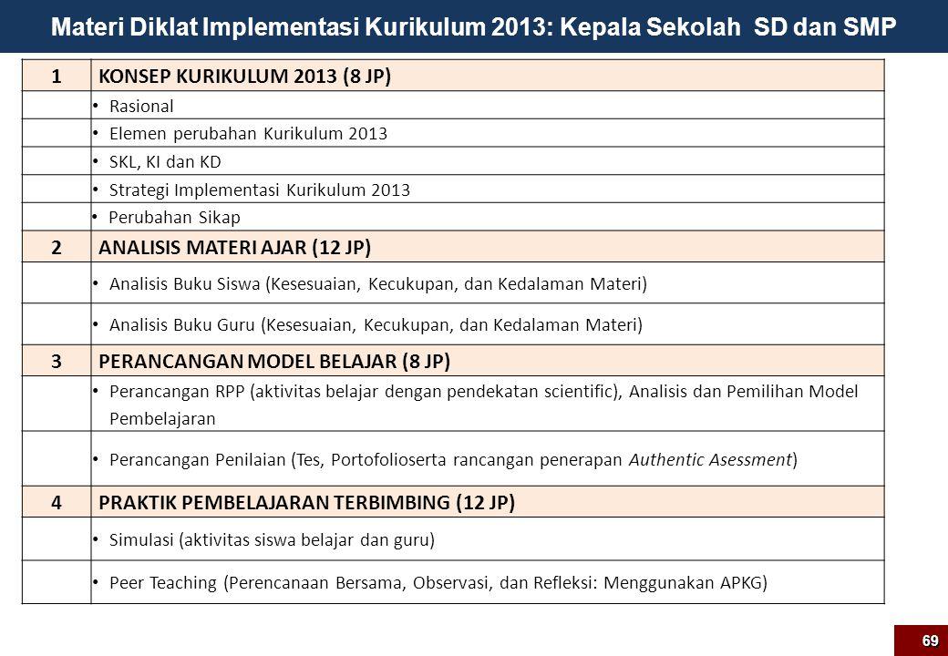 Materi Diklat Implementasi Kurikulum 2013: Kepala Sekolah SD dan SMP