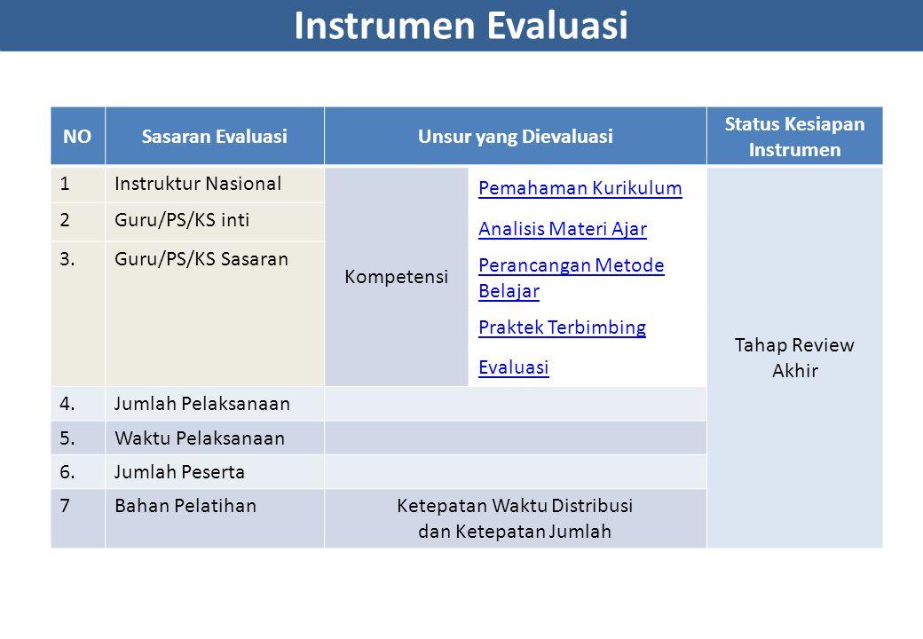 Status Kesiapan Instrumen