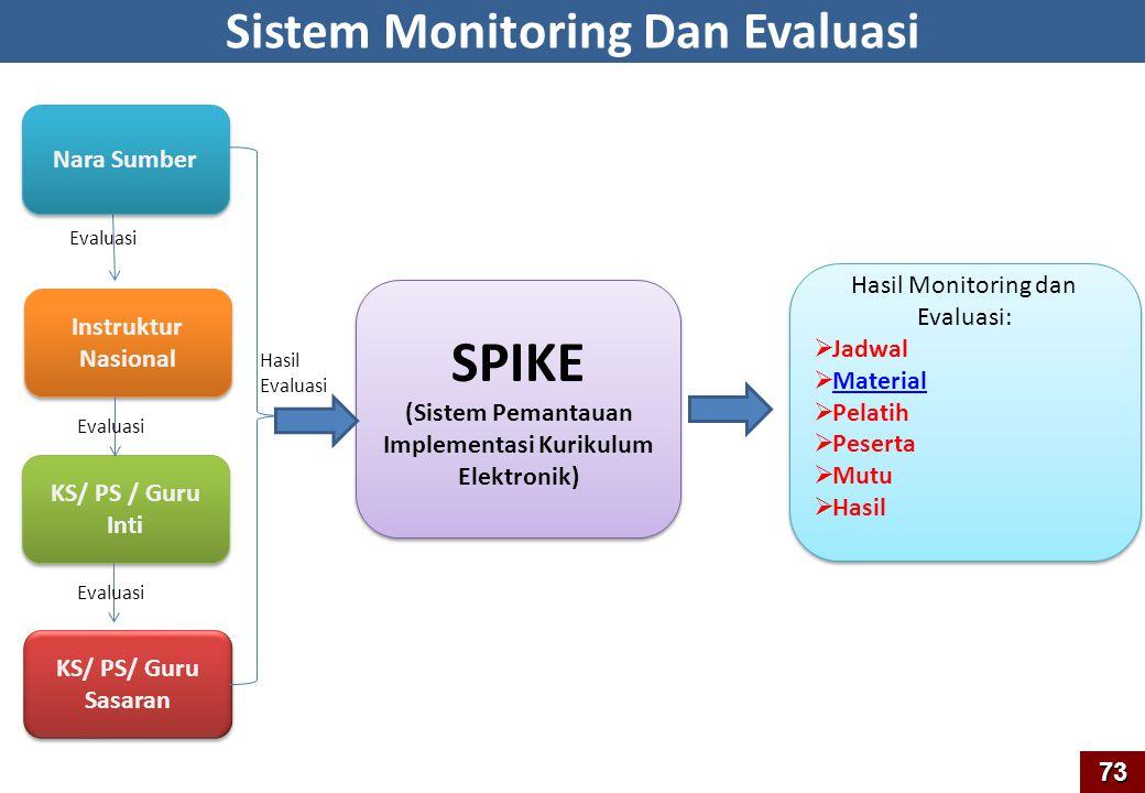 SPIKE Sistem Monitoring Dan Evaluasi Nara Sumber