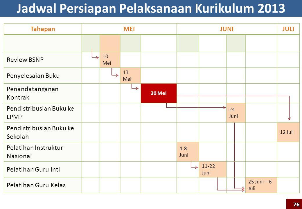 Jadwal Persiapan Pelaksanaan Kurikulum 2013