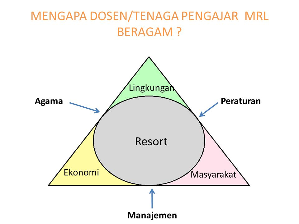 MENGAPA DOSEN/TENAGA PENGAJAR MRL BERAGAM