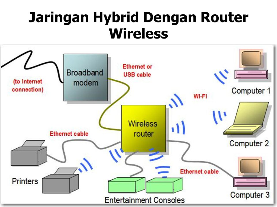 Jaringan Hybrid Dengan Router Wireless