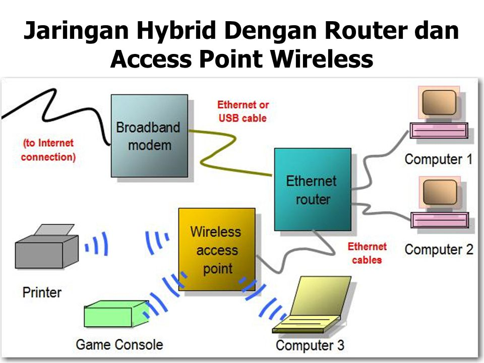 Jaringan Hybrid Dengan Router dan Access Point Wireless