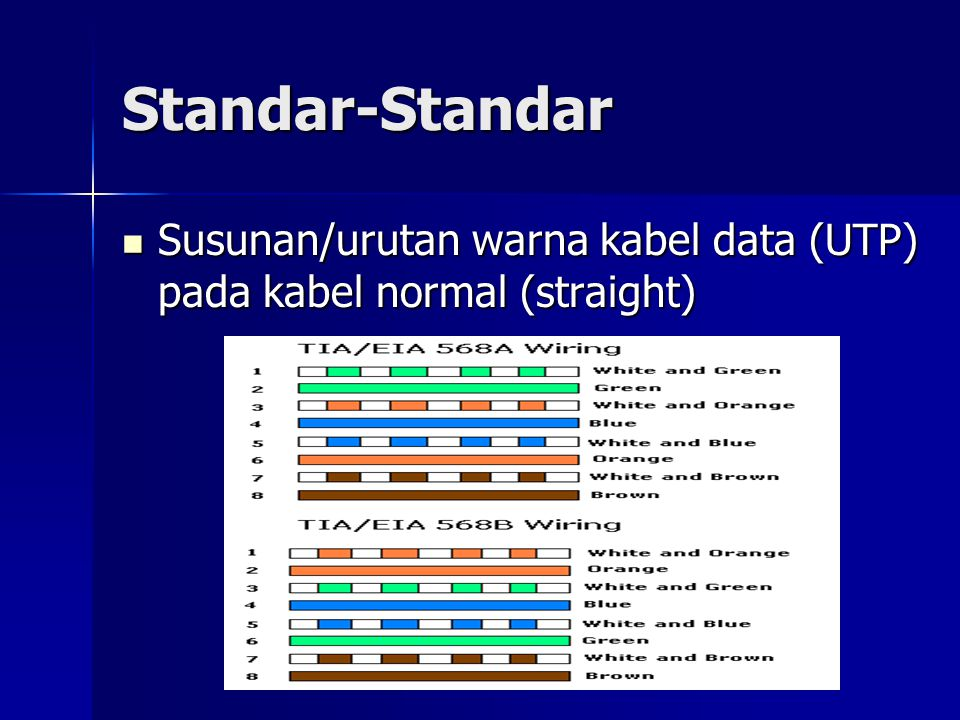 Standar-Standar Susunan/urutan warna kabel data (UTP) pada kabel normal (straight)