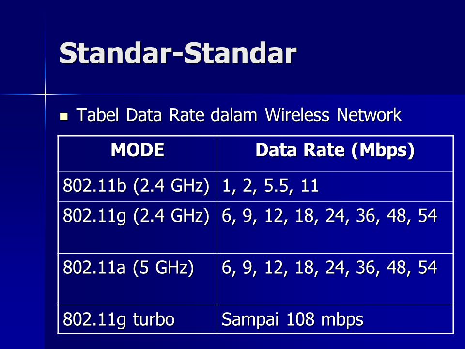 Standar-Standar Tabel Data Rate dalam Wireless Network MODE