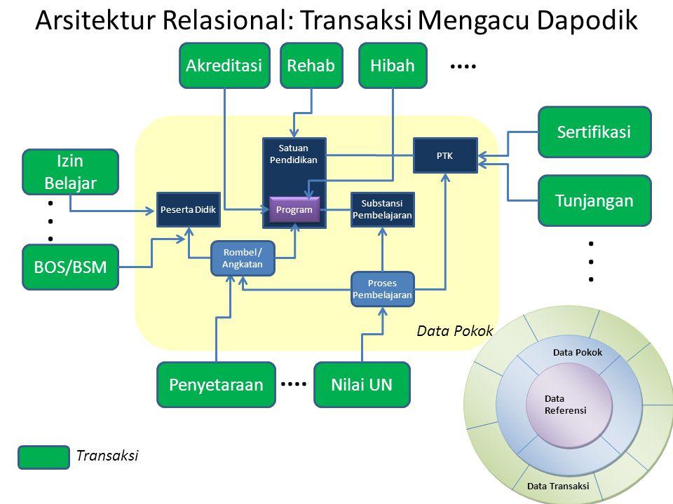 Arsitektur Relasional: Transaksi Mengacu Dapodik