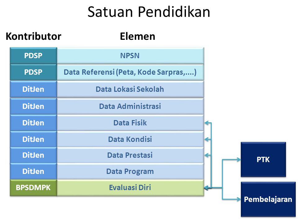 Data Referensi (Peta, Kode Sarpras,....)