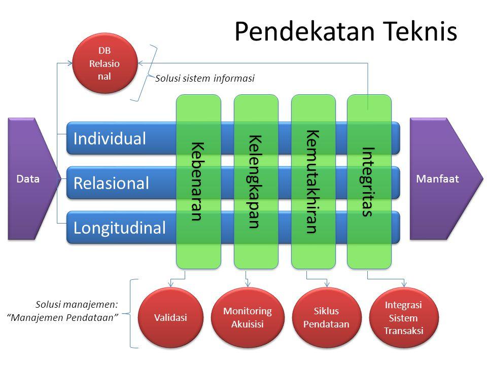 Integrasi Sistem Transaksi