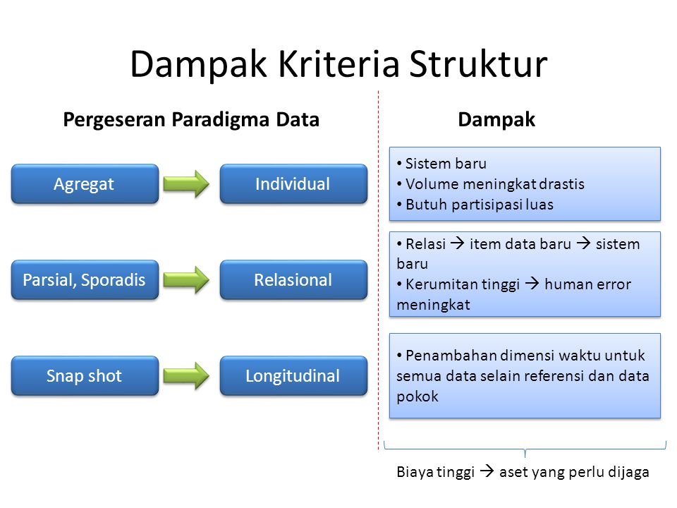 Dampak Kriteria Struktur