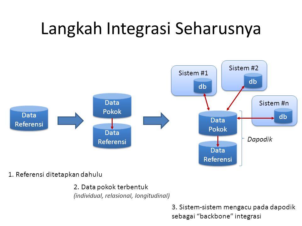 Langkah Integrasi Seharusnya