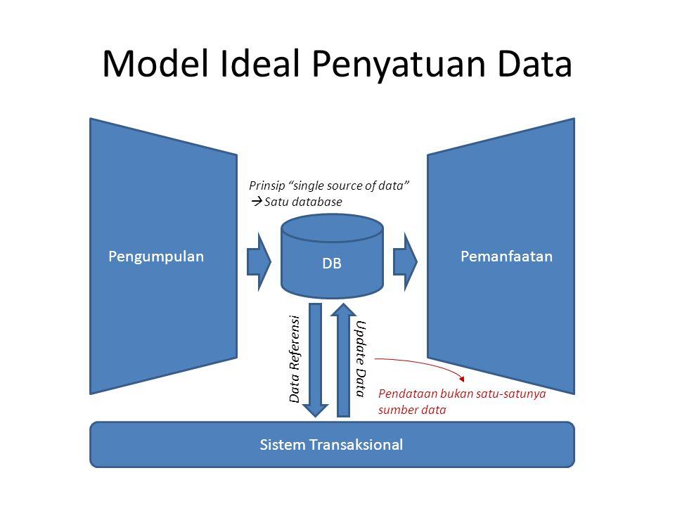 Model Ideal Penyatuan Data