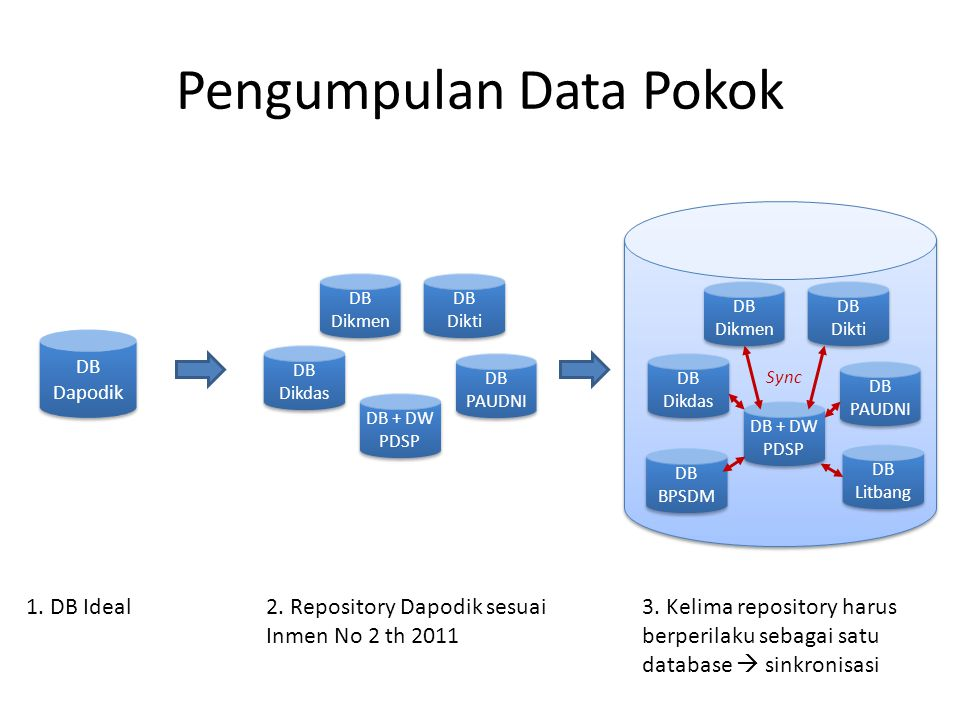Pengumpulan Data Pokok