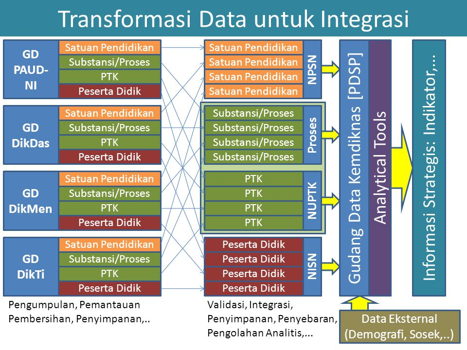 Transformasi Data untuk Integrasi